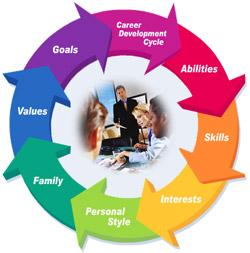 Career Planning Wheel